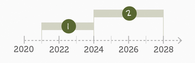 Diagram showing phase 1 running from 2021 - 2024 and phase 2 running from 2024 - 2028.