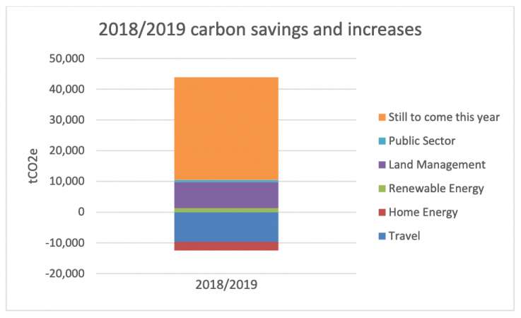 Graph showing increases and decreases in carbon budget