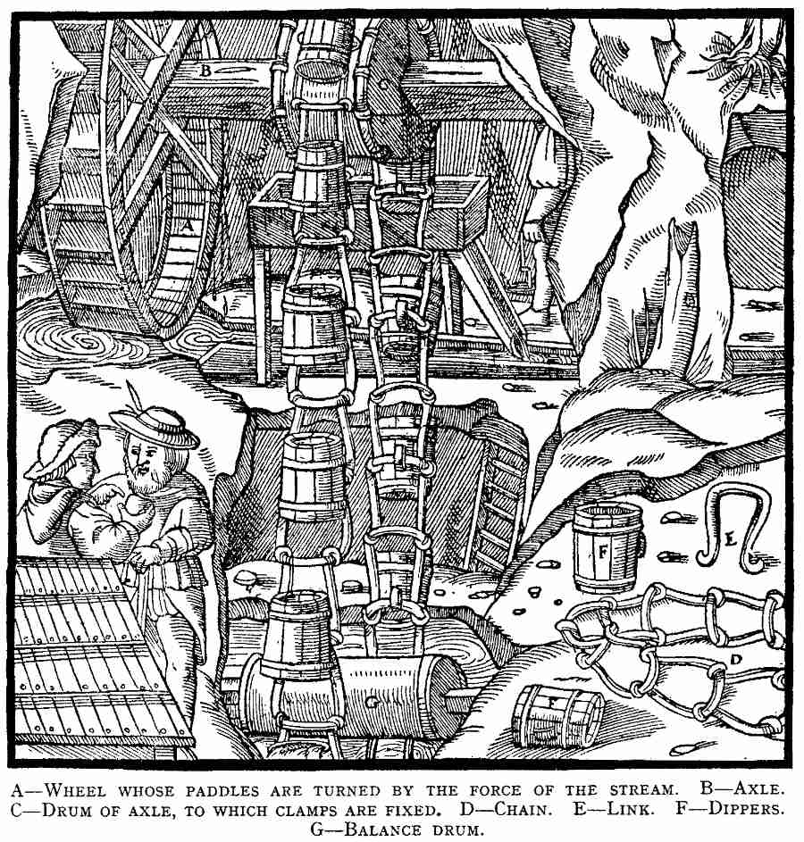 Image of mine drainage from Agricola's 16th century work De Re Metallica