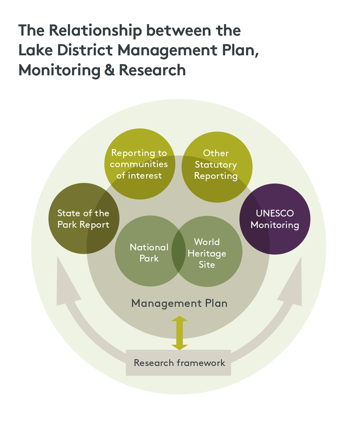Graphic showing the relationship between the Lake District Management Plan, Monitoring & Research