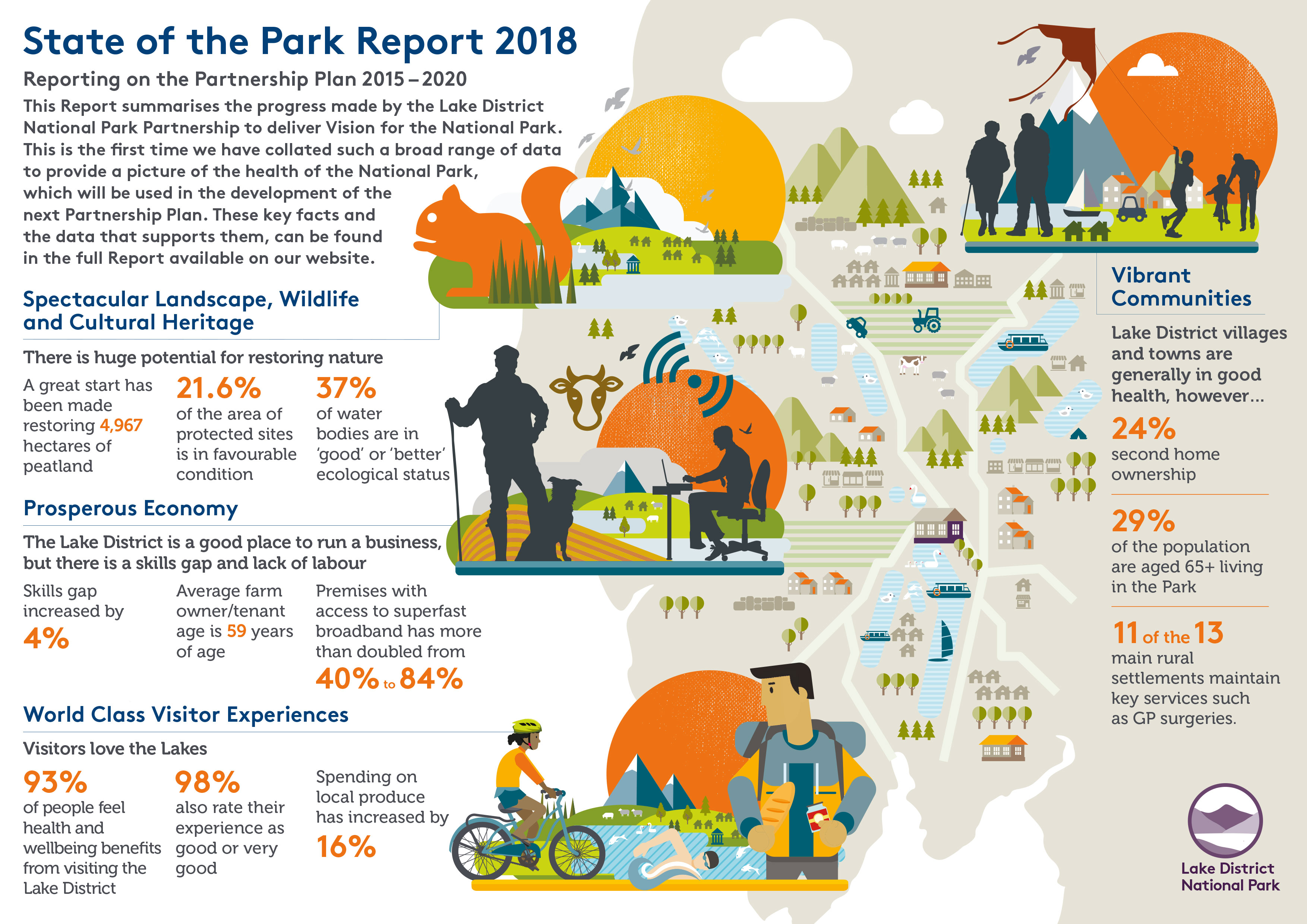 State of the Park report infographic