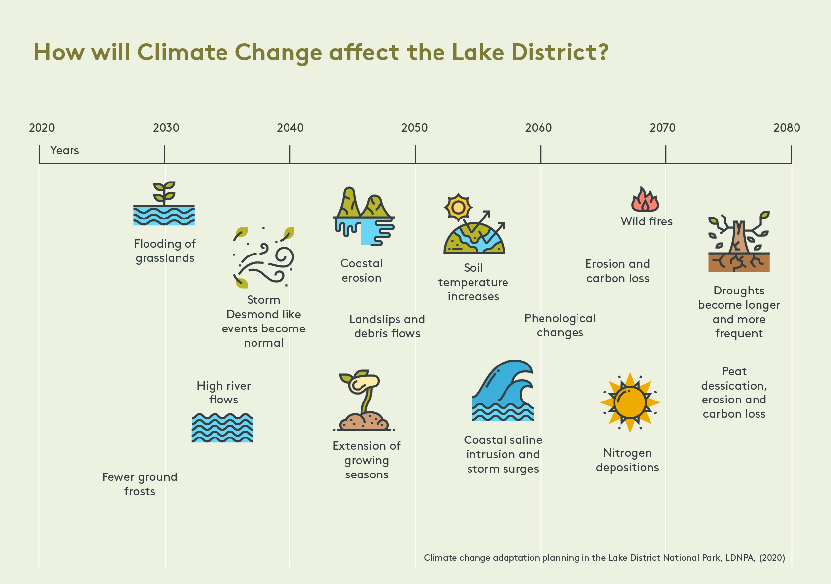 Climate affecting the Lake District
