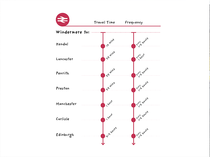Graphic showing train times and frequency from Windermere.