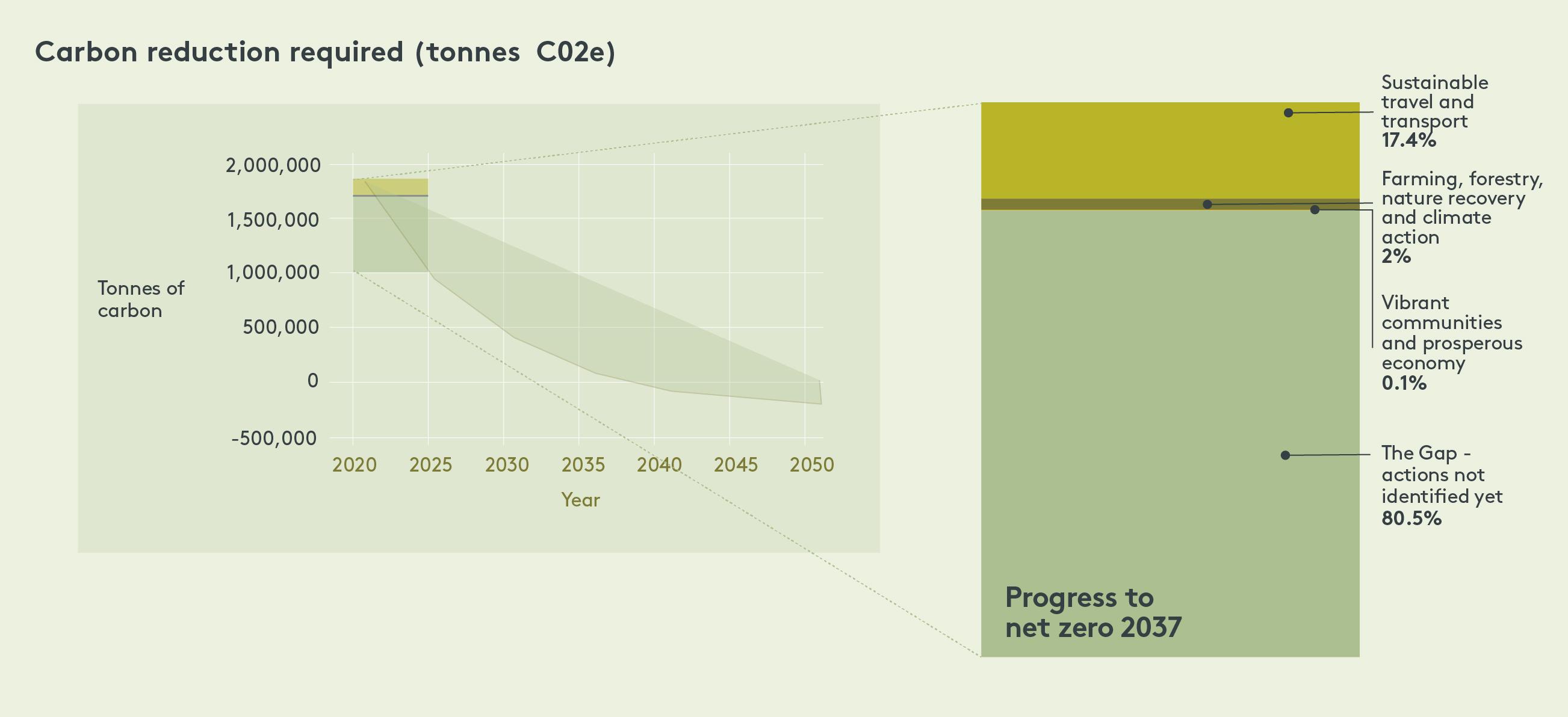 Carbon reduction graph